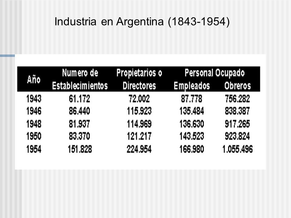 Industria en Argentina (1843-1954)