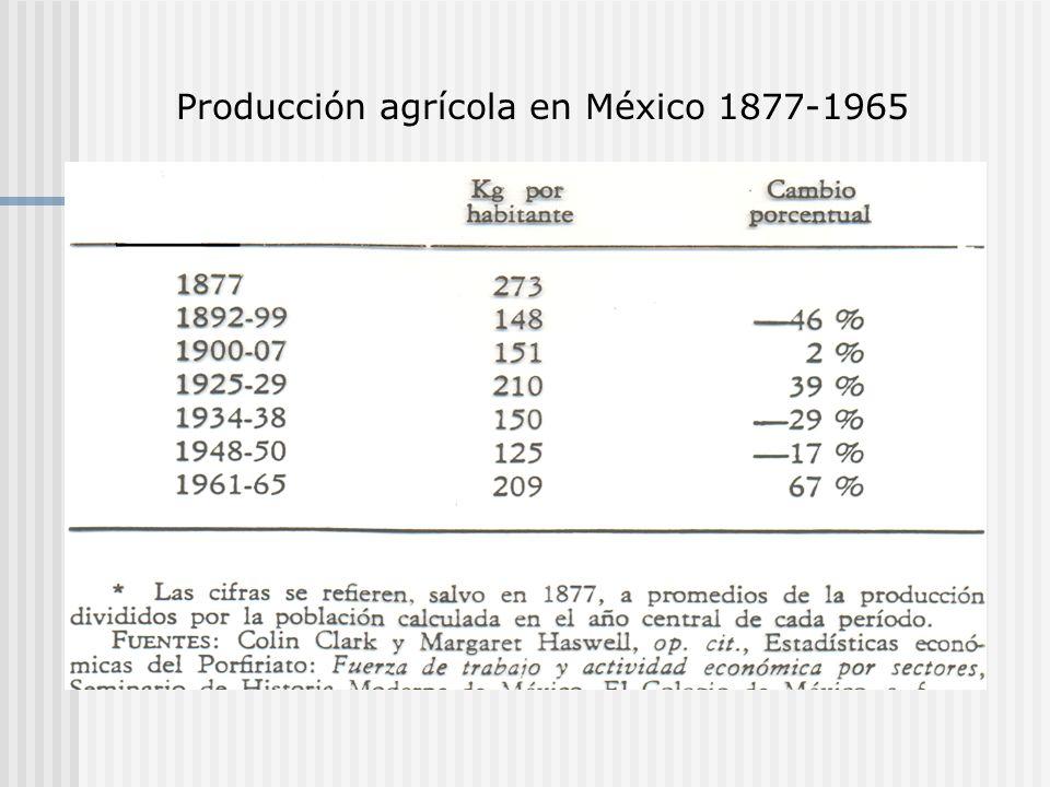 Producción agrícola en México 1877-1965