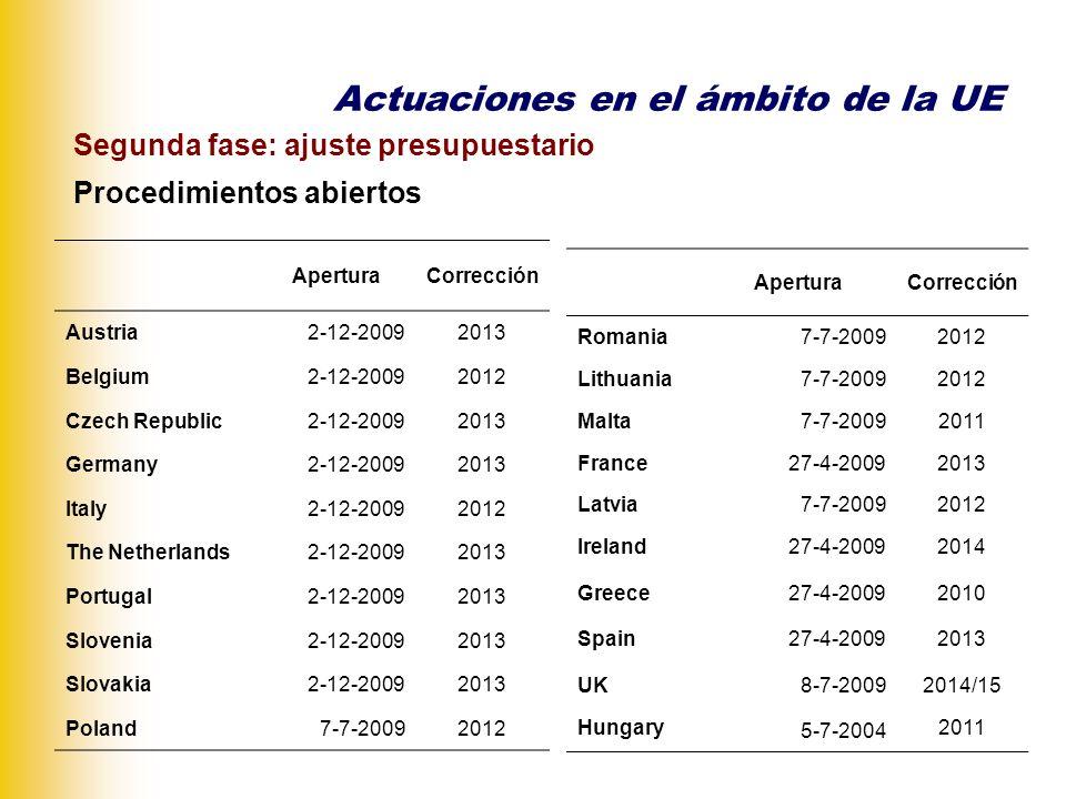 Segunda fase: ajuste presupuestario Evaluación Comisión Programas de estabilidad (17-3-2010).