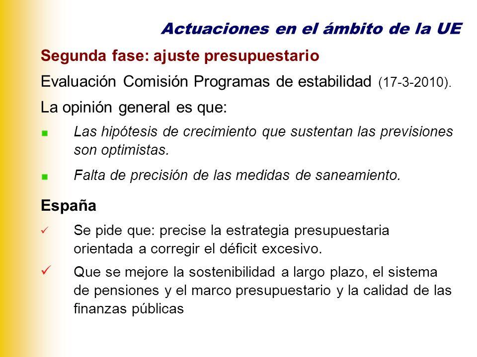Segunda fase: ajuste presupuestario Actuaciones en el ámbito de la UE 2008200920102011201220132014 Bélgica-1,2-5,9-4.8-4,1-3,0 Alemania0,0-3,2-5,5-4,5-3,5-3 Irlanda-7,2-11,7-11,6-10,0-7,2-4,9-2,9 España-4,1-11,4-9,8-7,5-5,3-3,0 Francia-3,4-7,9-8,2-6,0-4,6-3,0 Grecia-12,7-8,7-5,6-2,8-2 Italia-2,7-5,3-5,0-3,9-2,7 Holanda0,7-4,9-6,1-5,0-4,5 Austria-0,4-3,5-4,7-4,0-3,3-2,7 Reino Unido-6,9-12,7-12,1-7,4-5,6-4,7 Déficit Gobierno general en % PIB.