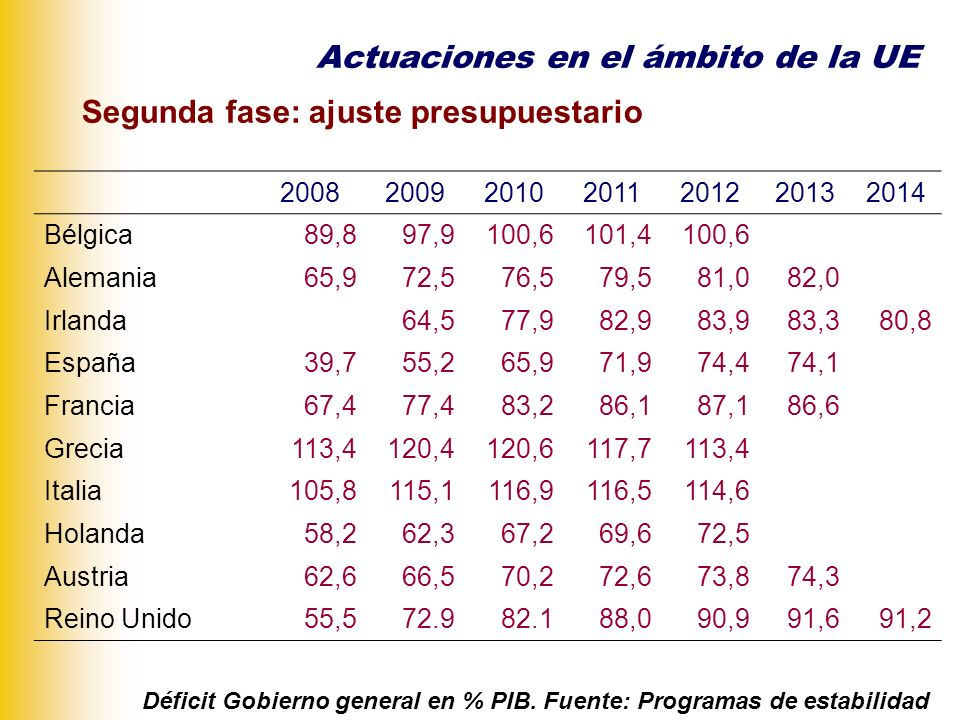 Segunda fase: ajuste presupuestario Actuaciones en el ámbito de la UE ArticleName EDP stepDate 104(3)Commission report18.02.2009 104(5)Commission opinion on the existence of an excessive deficit24.03.2009 104(6)Commission recommendation for a Council decision on the existence of an excessive deficit24.03.2009 104(7)Commission recommendation for a Council recommendation to end the excessive deficit situation24.03.2009 104(6)Council decision on the existence of an excessive deficit27.04.2009 104(7)Council recommendation to end the excessive deficit situation27.04.2009 104(8)Commission recommendation for a Council decision establishing inadequate action11.11.2009 126(8)Council decision establishing inadequate action02.12.2009 126(9)Commission recommendation for a Council decision to give notice03.02.2010 126(9)Council decision to give notice16.02.2010 Progress report08.03.2010 Communication to the Council09.03.2010 Eurogroup terms of reference15.03.2010 Council conclusions16.03.2010 Procedimiento por déficit excesivo abierto a Grecia