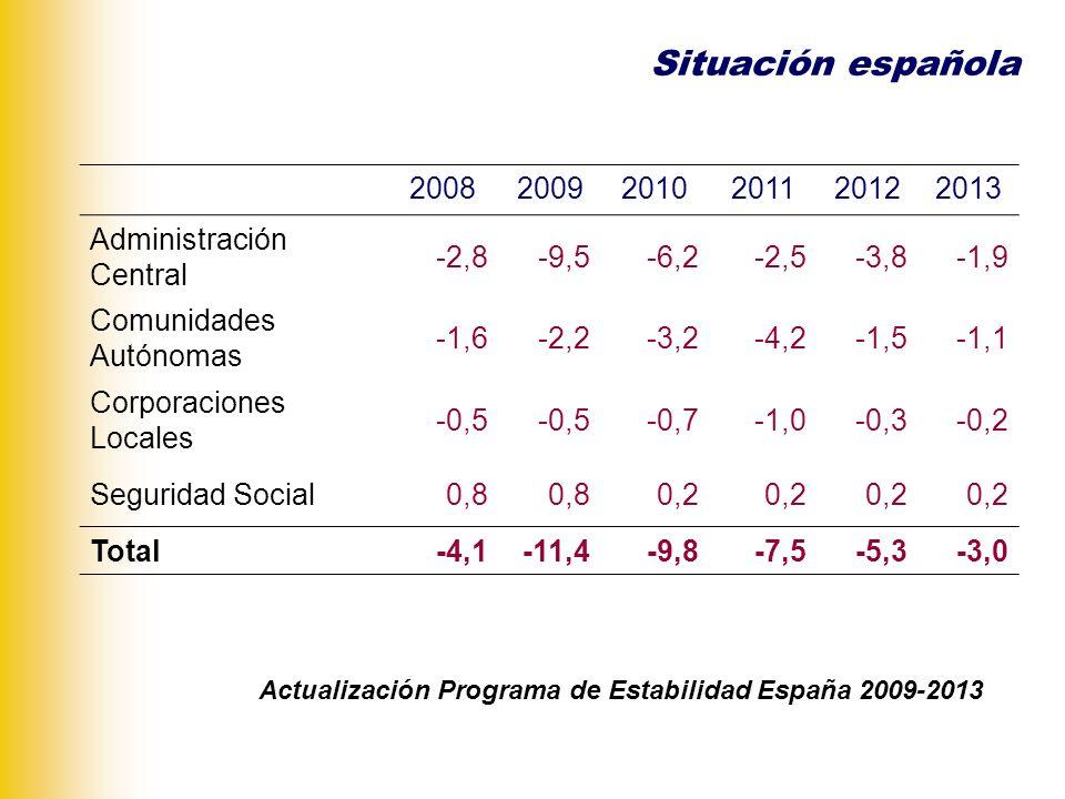Componentes del déficit 2009 (en % del PIB): Saldo cíclico -1,4 Medidas transitorias -2,5 Saldo estructural -7,5 Total -11,4 Esfuerzo para alcanzar el objetivo del 3% en 2013 Saldo estructural -7,5 Aumento intereses -1,2 Límite 3,0 Ajuste total -5,7 Situación española