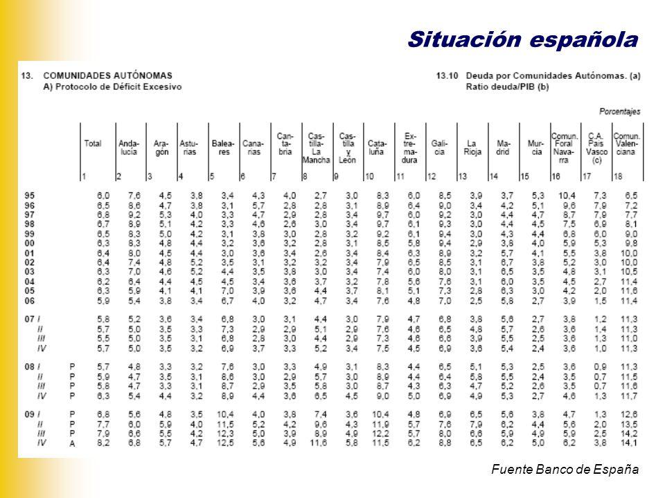 Situación española Fuente Banco de España