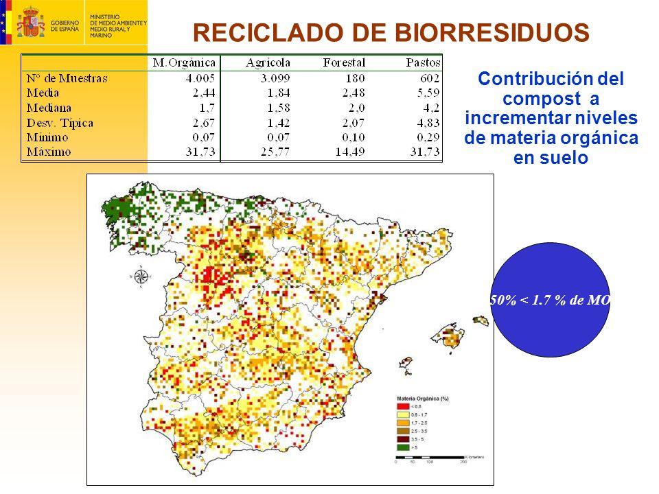 RECICLADO DE BIORRESIDUOS Contribución del compost a incrementar niveles de materia orgánica en suelo 50% < 1.7 % de MO