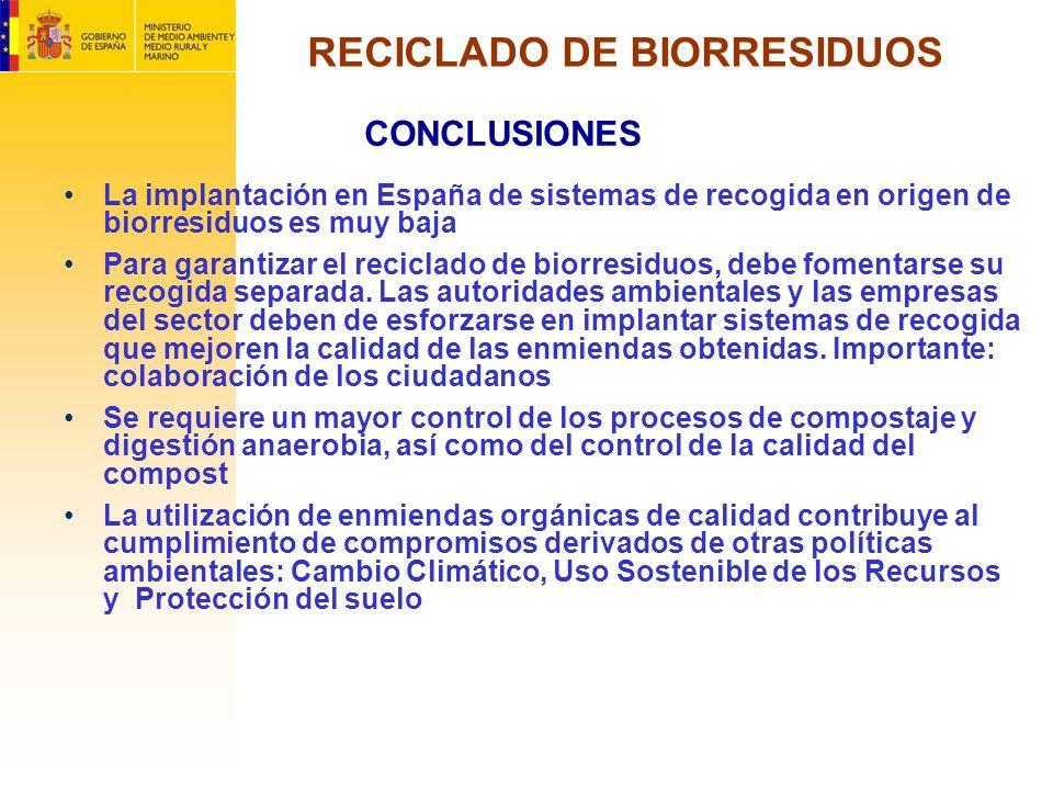 RECICLADO DE BIORRESIDUOS La implantación en España de sistemas de recogida en origen de biorresiduos es muy baja Para garantizar el reciclado de bior