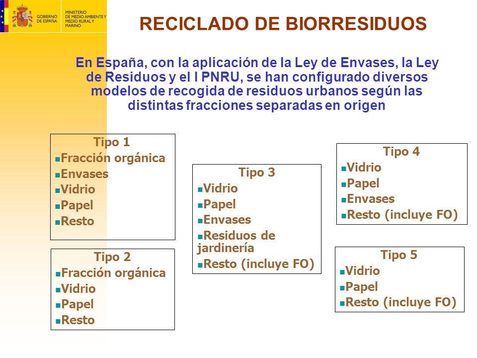 RECICLADO DE BIORRESIDUOS En España, con la aplicación de la Ley de Envases, la Ley de Residuos y el I PNRU, se han configurado diversos modelos de re