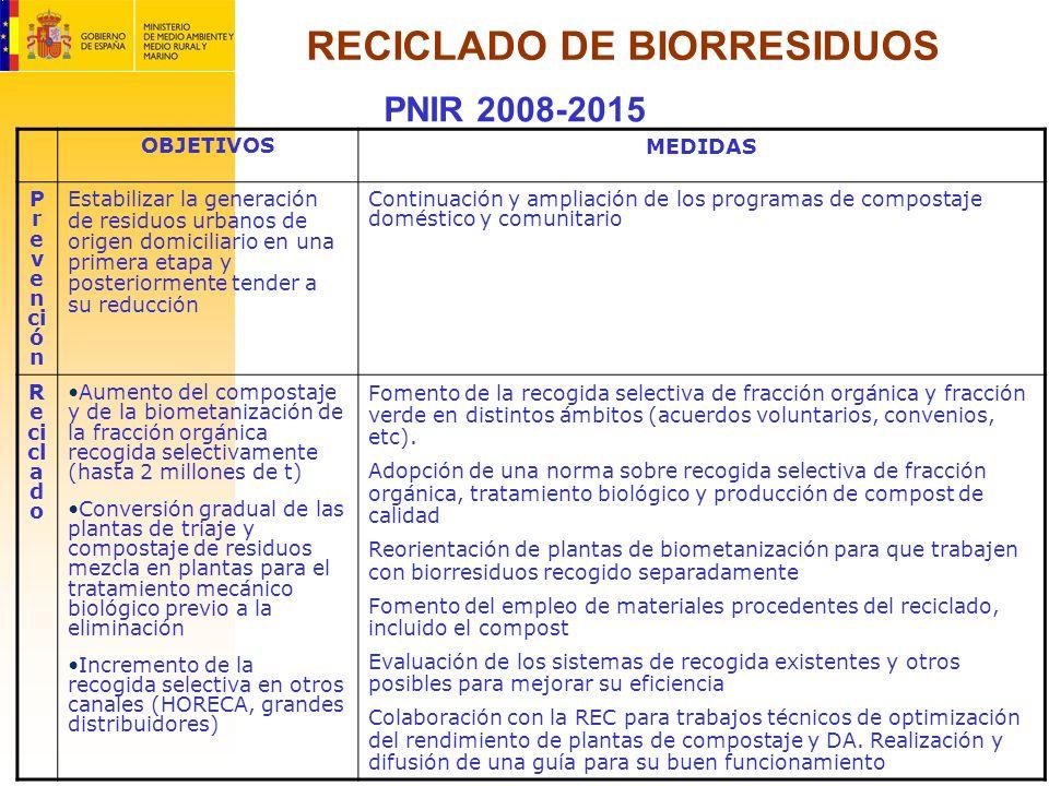 RECICLADO DE BIORRESIDUOS PNIR 2008-2015 OBJETIVOS MEDIDAS P r e v e n ci ó n Estabilizar la generación de residuos urbanos de origen domiciliario en