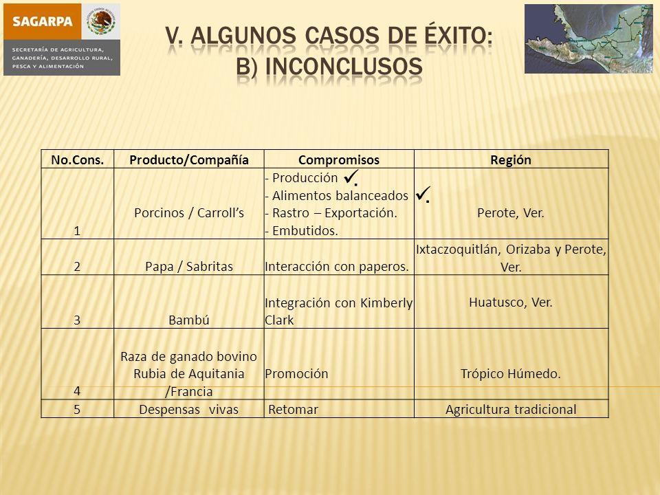 No.Cons.Producto/CompañíaCompromisosRegión 1 Porcinos / Carrolls - Producción - Alimentos balanceados - Rastro – Exportación.