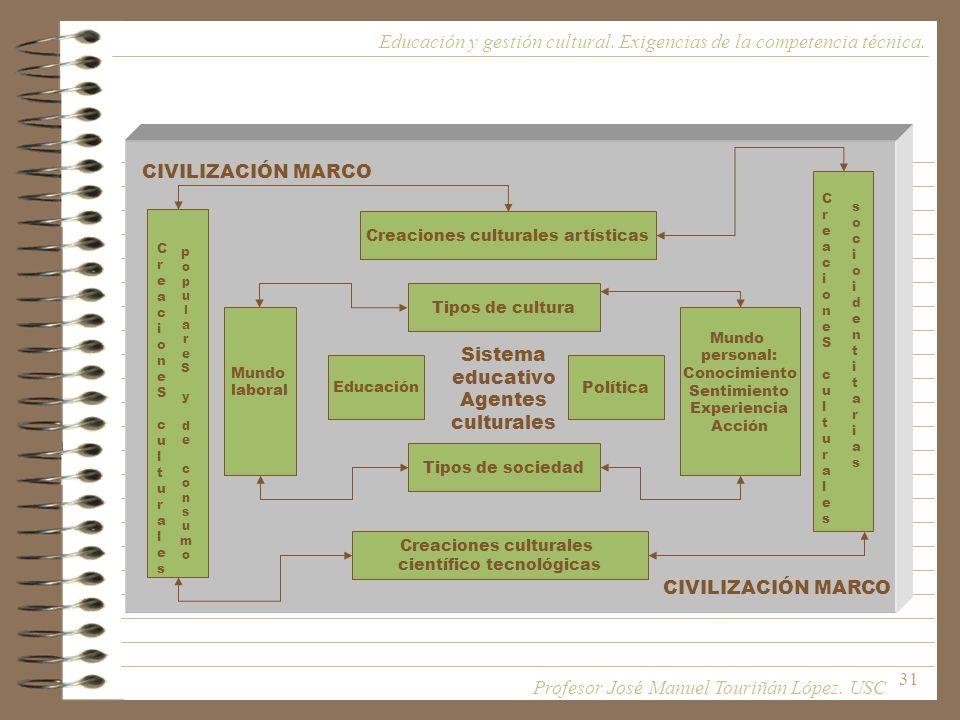 31 CIVILIZACIÓN MARCO Sistema educativo Agentes culturales Educación Política Tipos de cultura Tipos de sociedad Mundo personal: Conocimiento Sentimie