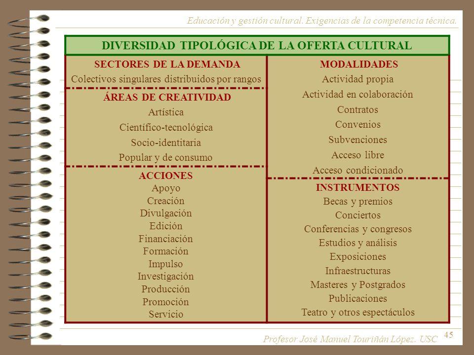 45 DIVERSIDAD TIPOLÓGICA DE LA OFERTA CULTURAL SECTORES DE LA DEMANDA Colectivos singulares distribuidos por rangos MODALIDADES Actividad propia Activ