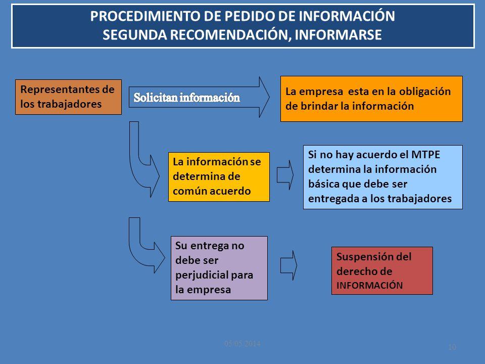 05/05/2014 10 La información se determina de común acuerdo Si no hay acuerdo el MTPE determina la información básica que debe ser entregada a los trab