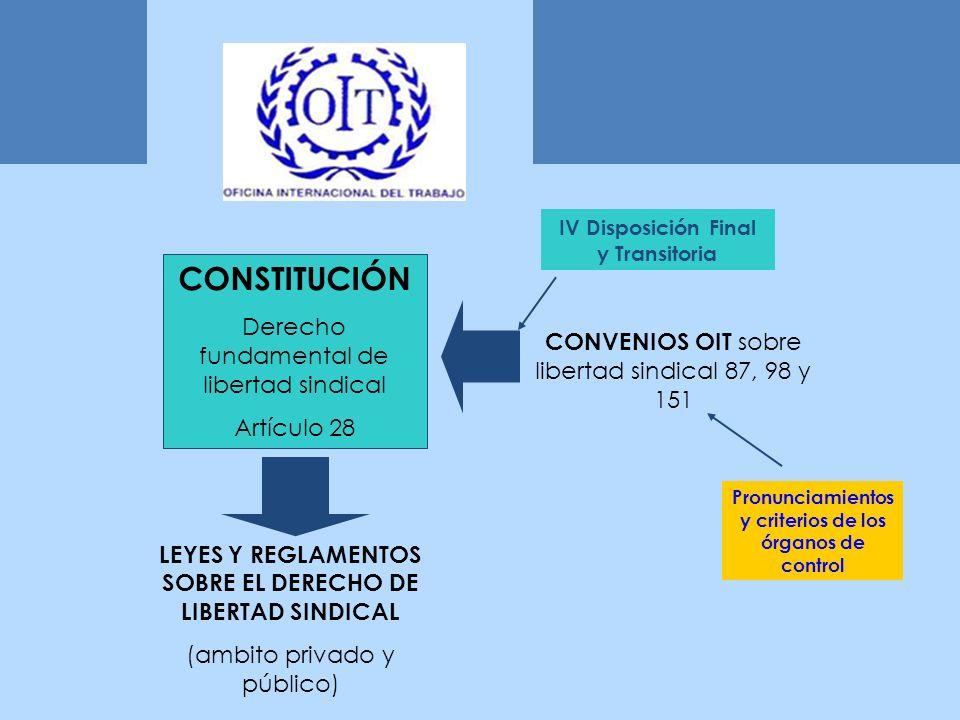 LEYES Y REGLAMENTOS SOBRE EL DERECHO DE LIBERTAD SINDICAL (ambito privado y público) CONSTITUCIÓN Derecho fundamental de libertad sindical Artículo 28