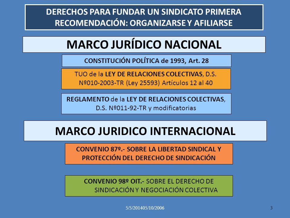 5/5/201405/10/20063 MARCO JURÍDICO NACIONAL CONSTITUCIÓN POLÍTICA de 1993, Art. 28 TUO de la LEY DE RELACIONES COLECTIVAS, D.S. Nº010-2003-TR (Ley 255