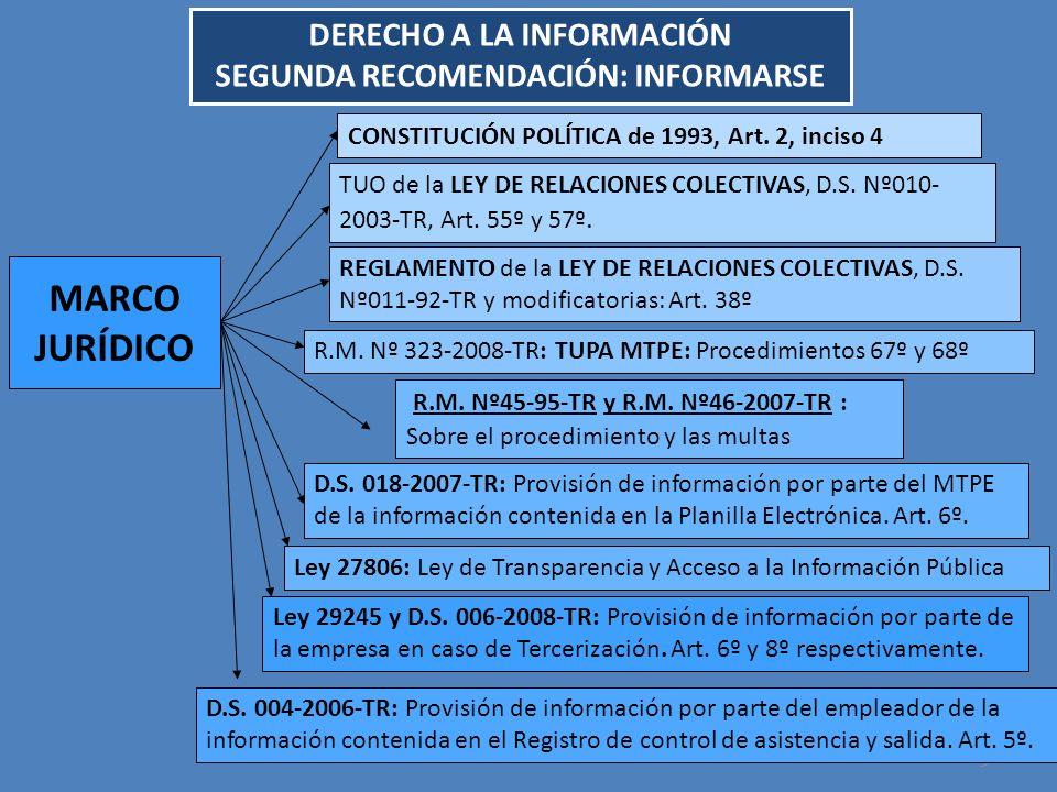 05/05/2014 9 MARCO JURÍDICO R.M. Nº 323-2008-TR: TUPA MTPE: Procedimientos 67º y 68º TUO de la LEY DE RELACIONES COLECTIVAS, D.S. Nº010- 2003-TR, Art.