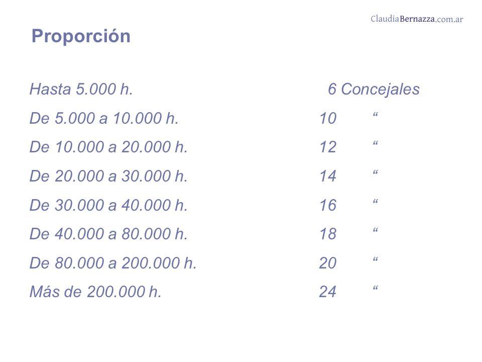 Hasta 5.000 h. 6 Concejales De 5.000 a 10.000 h.10 De 10.000 a 20.000 h.12 De 20.000 a 30.000 h.14 De 30.000 a 40.000 h. 16 De 40.000 a 80.000 h. 18 D