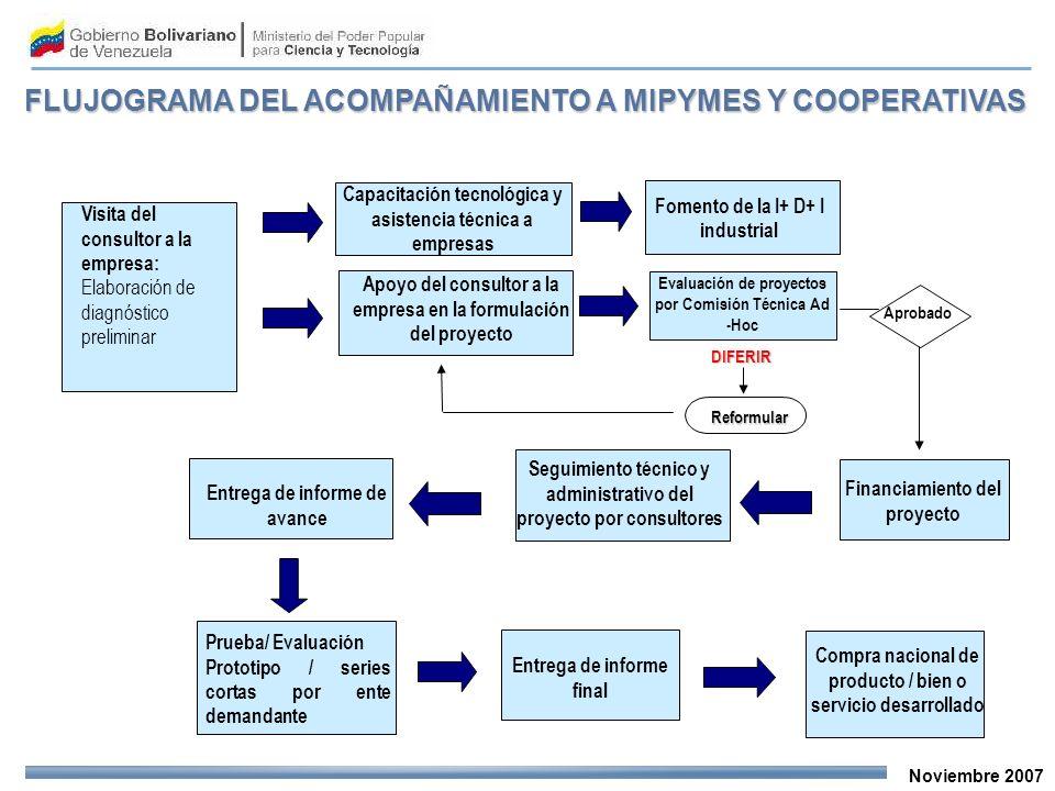 Noviembre 2007 Entrega de informe final Seguimiento técnico y administrativo del proyecto por consultores Entrega de informe de avance Prueba/ Evaluac