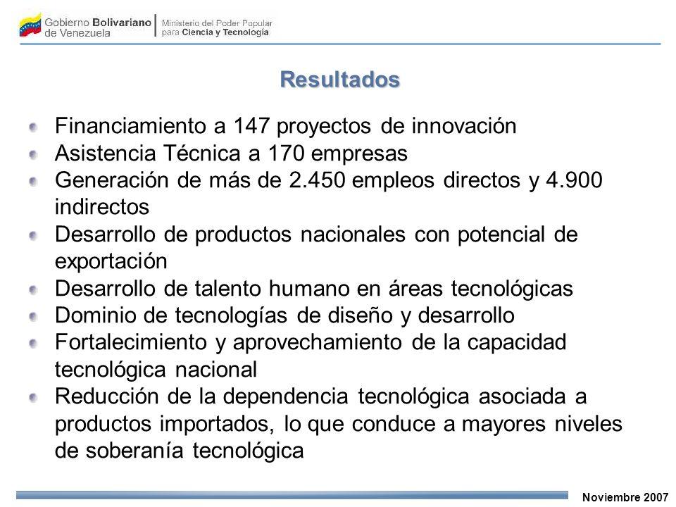 Noviembre 2007 Financiamiento a 147 proyectos de innovación Asistencia Técnica a 170 empresas Generación de más de 2.450 empleos directos y 4.900 indirectos Desarrollo de productos nacionales con potencial de exportación Desarrollo de talento humano en áreas tecnológicas Dominio de tecnologías de diseño y desarrollo Fortalecimiento y aprovechamiento de la capacidad tecnológica nacional Reducción de la dependencia tecnológica asociada a productos importados, lo que conduce a mayores niveles de soberanía tecnológica Resultados
