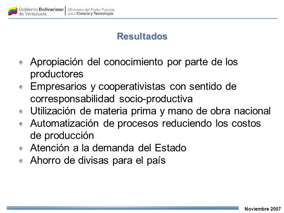 Noviembre 2007 Resultados Apropiación del conocimiento por parte de los productores Empresarios y cooperativistas con sentido de corresponsabilidad so