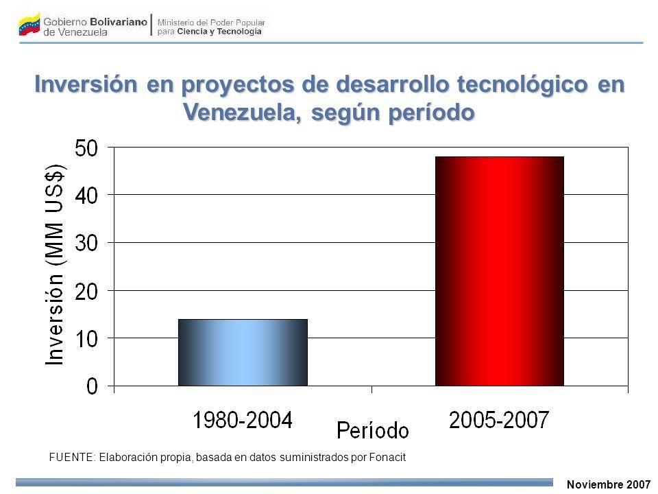 Noviembre 2007 Inversión en proyectos de desarrollo tecnológico en Venezuela, según período FUENTE: Elaboración propia, basada en datos suministrados por Fonacit