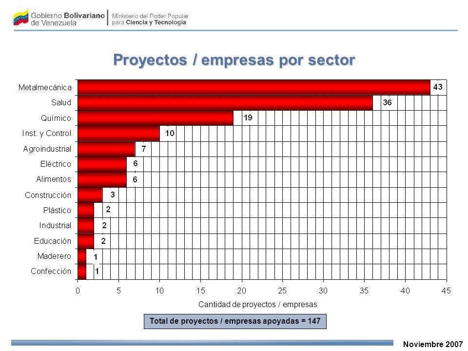 Noviembre 2007 Proyectos / empresas por sector Cantidad de proyectos / empresas Total de proyectos / empresas apoyadas = 147
