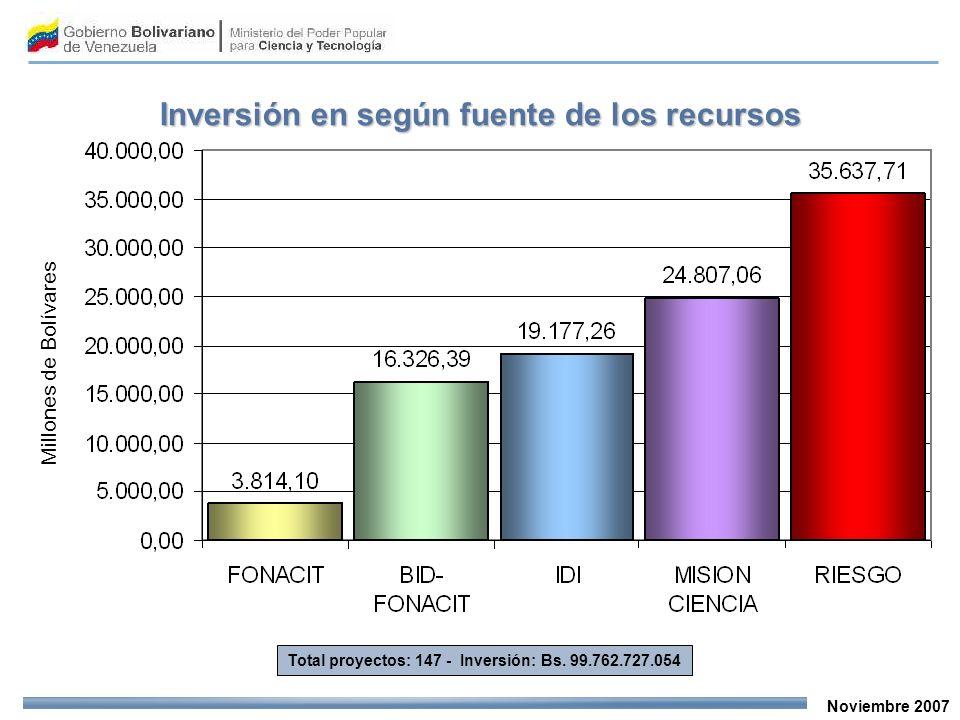 Noviembre 2007 Total proyectos: 147 - Inversión: Bs. 99.762.727.054 Millones de Bolívares Inversión en según fuente de los recursos