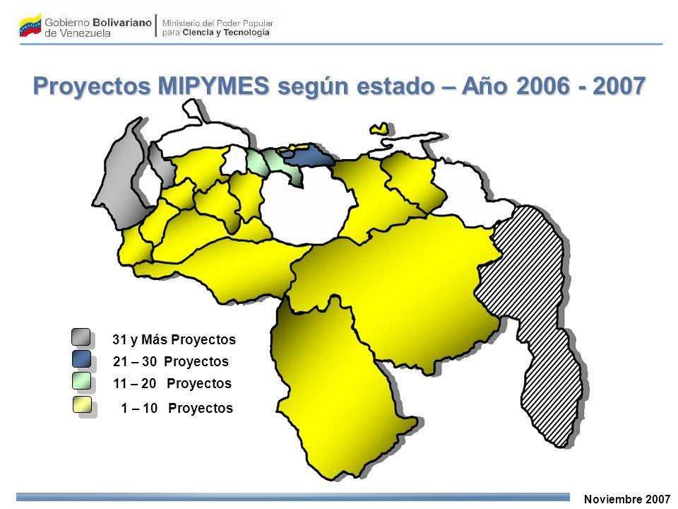 Noviembre 2007 31 y Más Proyectos 21 – 30 Proyectos 11 – 20 Proyectos 1 – 10 Proyectos Proyectos MIPYMES según estado – Año 2006 - 2007