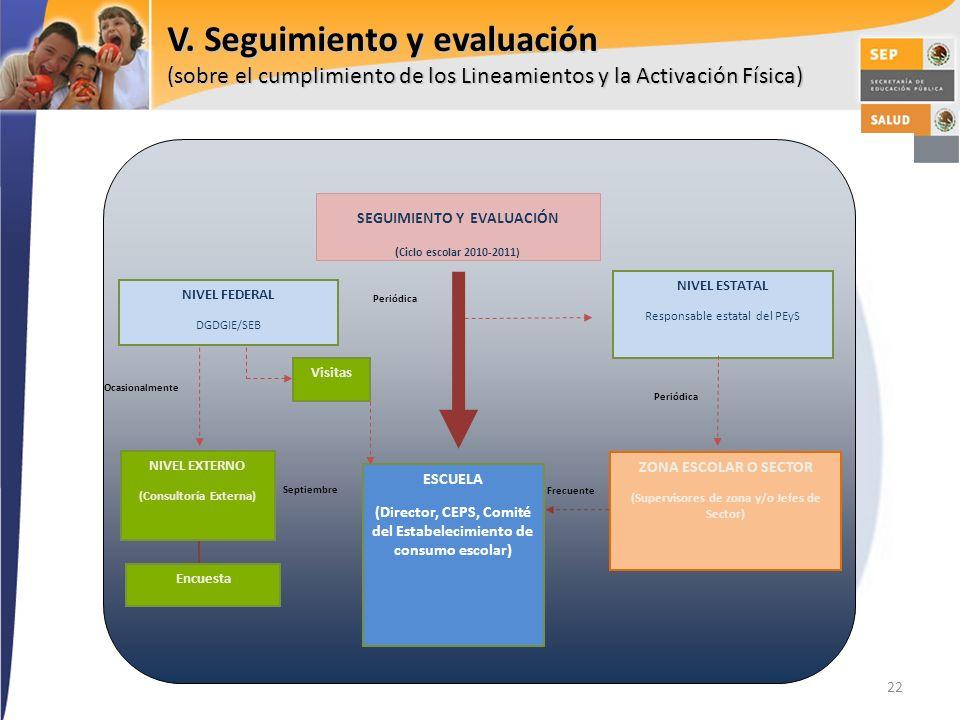22 V. Seguimiento y evaluación (sobre el cumplimiento de los Lineamientos y la Activación Física) ESCUELA (Director, CEPS, Comité del Estabelecimiento