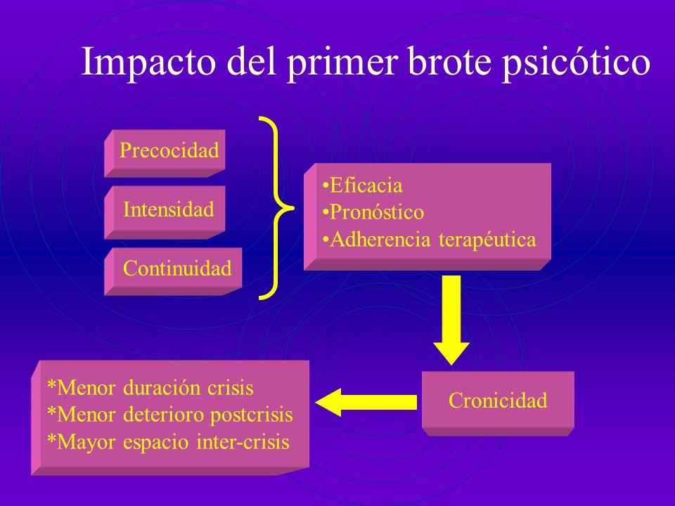 Criterios de exclusión en ingreso paidopsiquiátrico HNJS Trastornos de agresividad severa Consumo de drogas Causas psicosociales con gran impacto de f