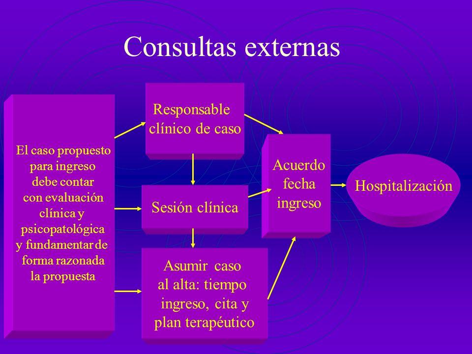 CSM-programa IJ Hospitalización El caso propuesto para ingreso debe contar con evaluación clínica y psicopatológica y fundamentar de forma razonada la