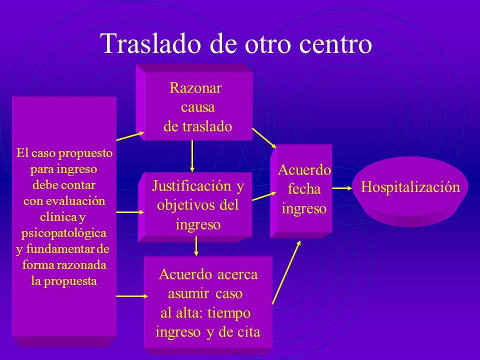 Sistema judicial Hospitalización El caso propuesto para ingreso lo remite el sistema Judicial y es de obligado cumplimiento Posibilitar Criterios prev