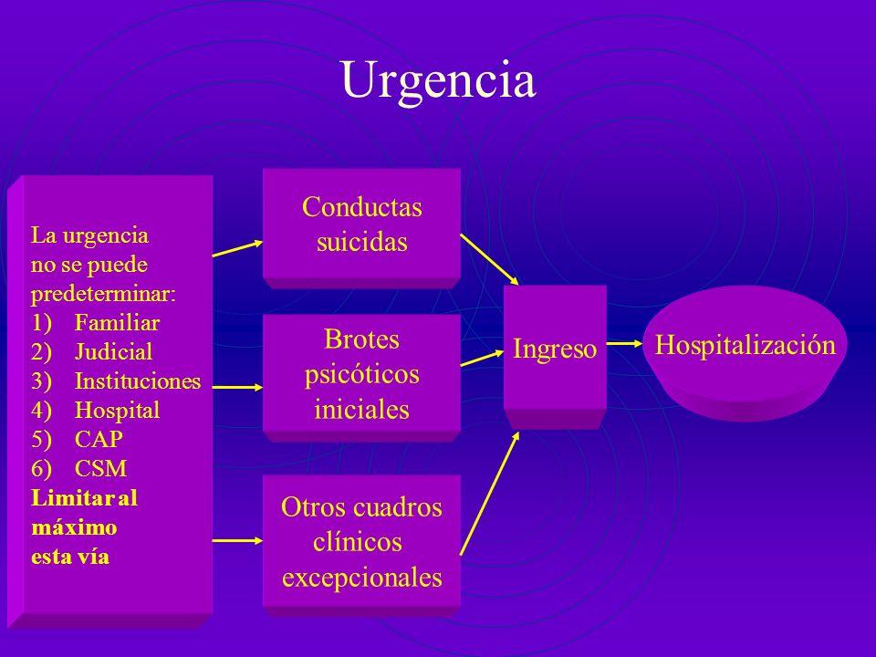 La Urgencia de traslado en Psiquiatría de la infancia y la adolescencia Llamada de un servicio de urgencia de otro hospital Valoración pediátrica Enfe