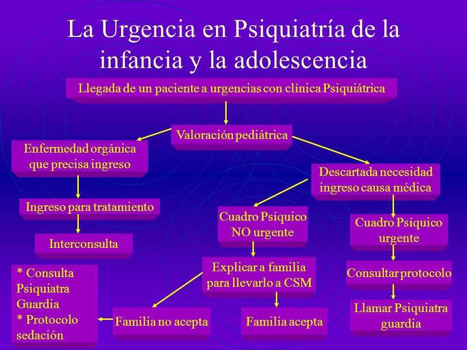 Urgencia Hospitalización La urgencia no se puede predeterminar: 1)Familiar 2)Judicial 3)Instituciones 4)Hospital 5)CAP 6)CSM Limitar al máximo esta ví