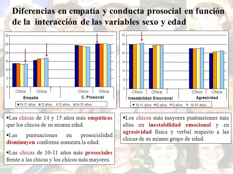 Diferencias en empatía y conducta prosocial en función de la interacción de las variables sexo y edad Las chicas de 14 y 15 años más empáticas que los
