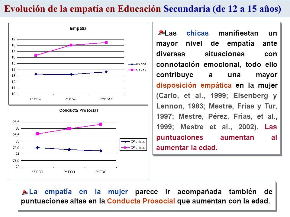 Evolución de la empatía en Educación Secundaria (de 12 a 15 años) Las chicas manifiestan un mayor nivel de empatía ante diversas situaciones con conno