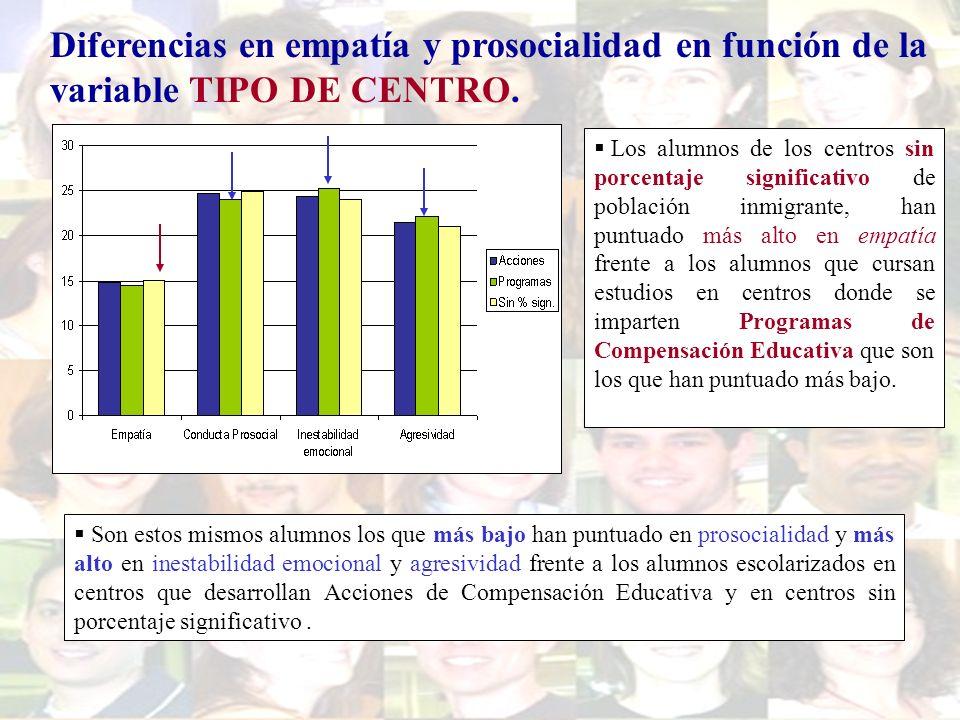 Diferencias en empatía y prosocialidad en función de la variable TIPO DE CENTRO. Son estos mismos alumnos los que más bajo han puntuado en prosocialid