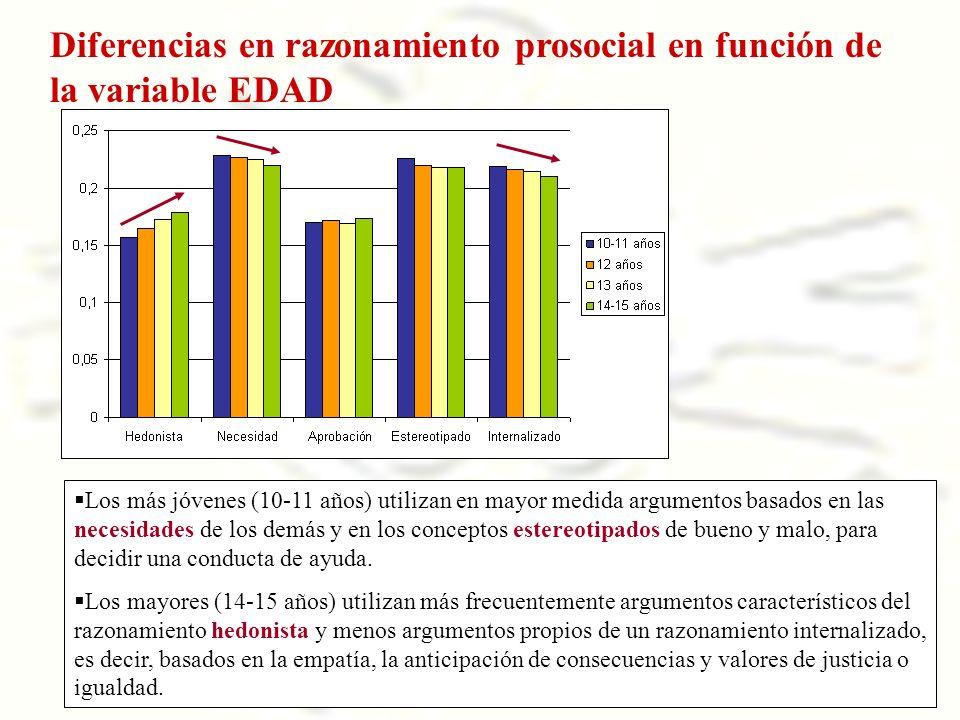 Diferencias en razonamiento prosocial en función de la variable EDAD Los más jóvenes (10-11 años) utilizan en mayor medida argumentos basados en las n