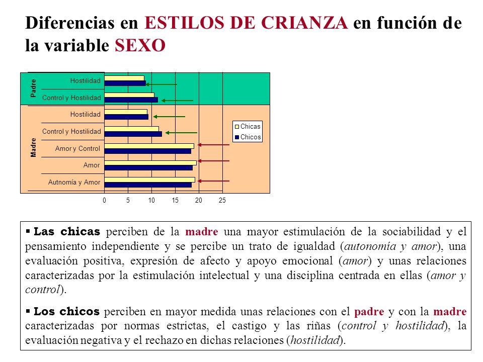 Diferencias en ESTILOS DE CRIANZA en función de la variable SEXO 0510152025 Autnomía y Amor Amor Amor y Control Control y Hostilidad Hostilidad Contro