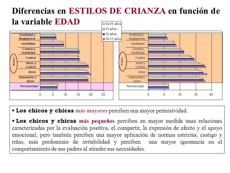 Diferencias en ESTILOS DE CRIANZA en función de la variable EDAD 0510152025 Permisividad Autonomía y Amor Amor y Control Control y Hostilidad Hostilid