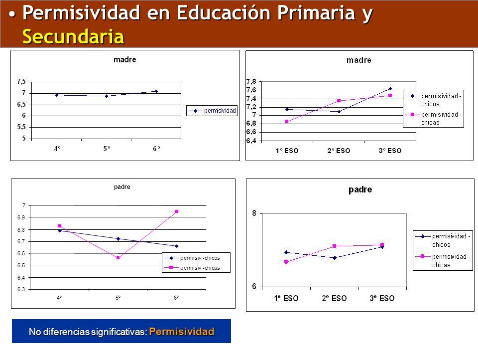 No diferencias significativas: Permisividad padre 6,3 6,4 6,5 6,6 6,7 6,8 6,9 7 4º5º6º permisiv -chicos permisiv -chicas Permisividad en Educación Pri