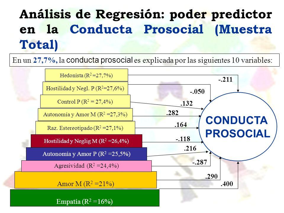 Análisis de Regresión: poder predictor en la Conducta Prosocial (Muestra Total) En un 27,7%, la conducta prosocial es explicada por las siguientes 10