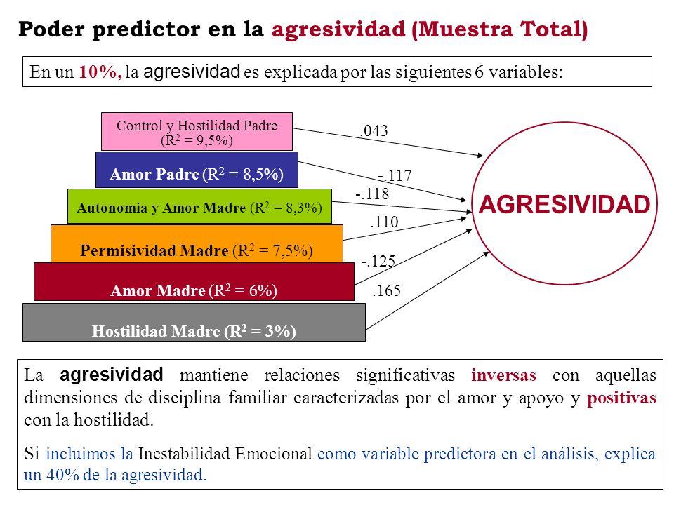 Poder predictor en la agresividad (Muestra Total) La agresividad mantiene relaciones significativas inversas con aquellas dimensiones de disciplina fa
