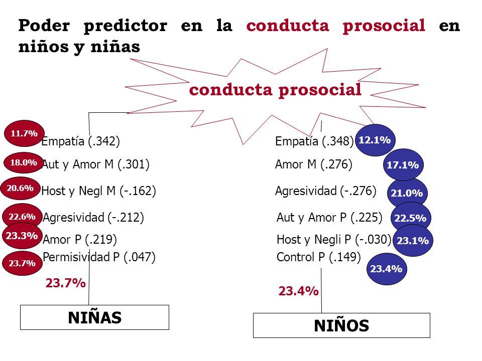 Poder predictor en la conducta prosocial en niños y niñas conducta prosocial NIÑAS 23.7% NIÑOS 23.4% Empatía (.342) Aut y Amor M (.301) Host y Negl M