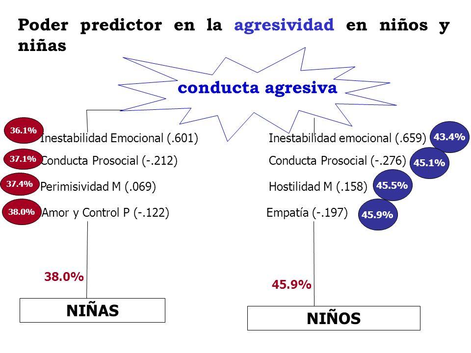Poder predictor en la agresividad en niños y niñas NIÑAS 38.0% NIÑOS 45.9% Inestabilidad Emocional (.601) Conducta Prosocial (-.212) Perimisividad M (
