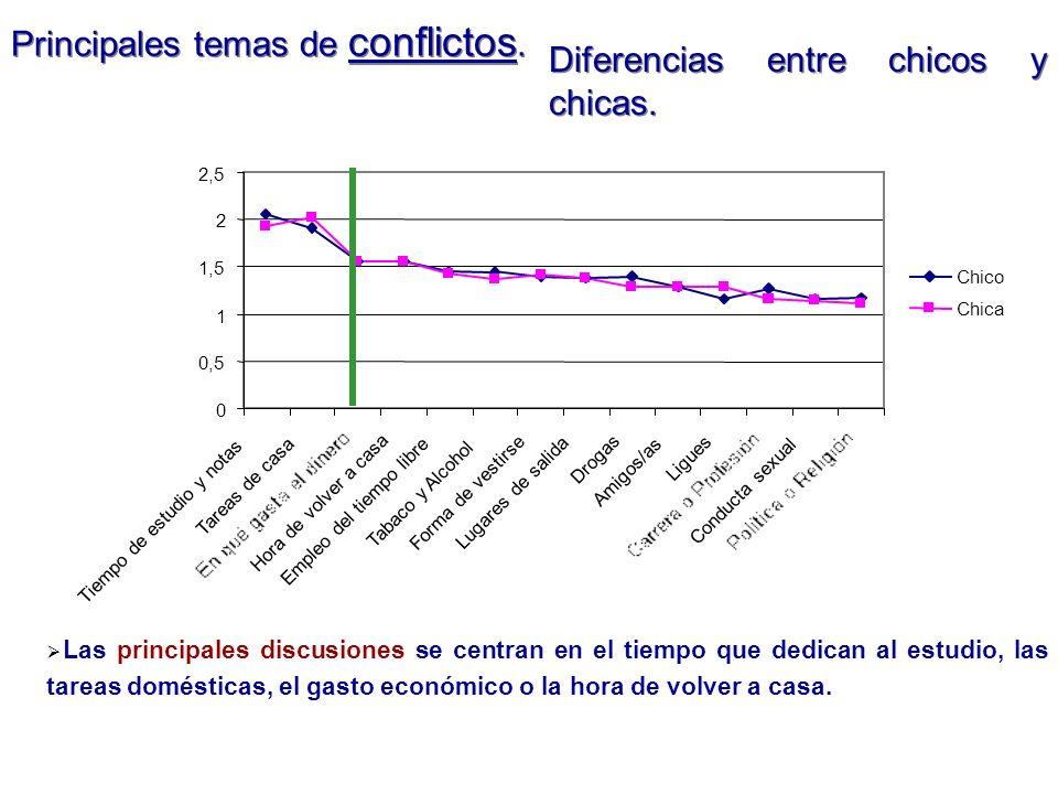 Principales temas de conflictos. Diferencias entre chicos y chicas. Las principales discusiones se centran en el tiempo que dedican al estudio, las ta