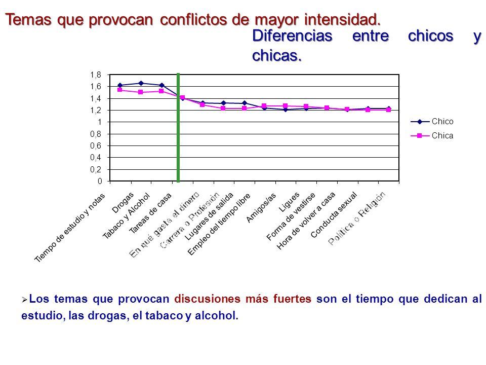 Temas que provocan conflictos de mayor intensidad. Diferencias entre chicos y chicas. Los temas que provocan discusiones más fuertes son el tiempo que