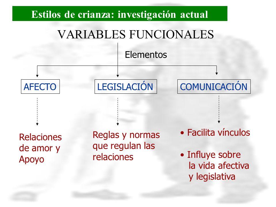 VARIABLES FUNCIONALES Elementos AFECTOLEGISLACIÓNCOMUNICACIÓN Relaciones de amor y Apoyo Reglas y normas que regulan las relaciones Facilita vínculos