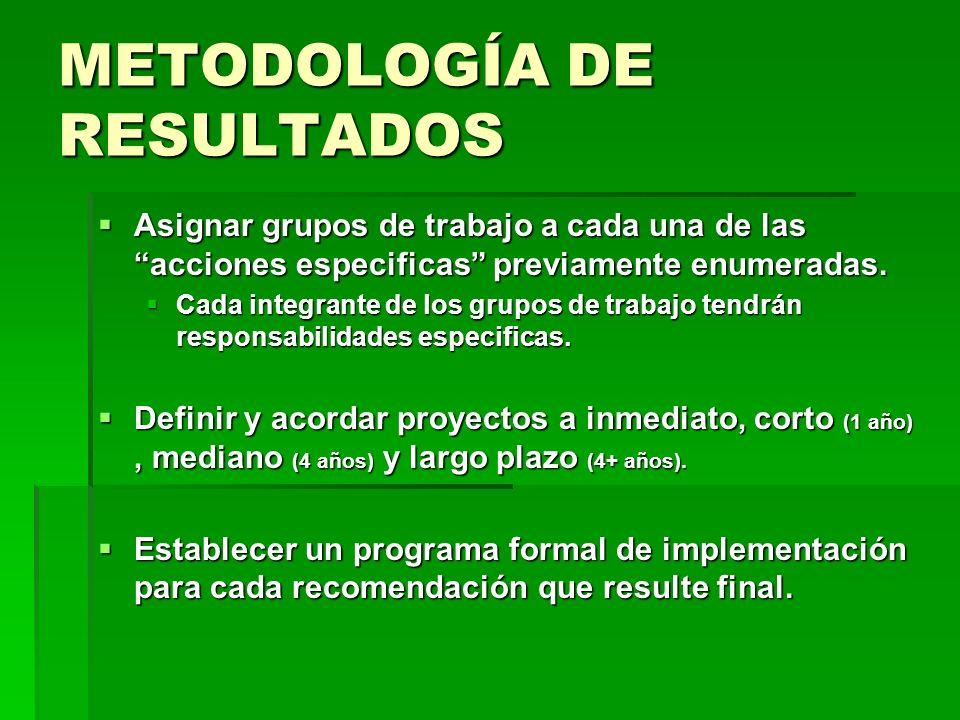 METODOLOGÍA DE RESULTADOS Asignar grupos de trabajo a cada una de las acciones especificas previamente enumeradas. Asignar grupos de trabajo a cada un