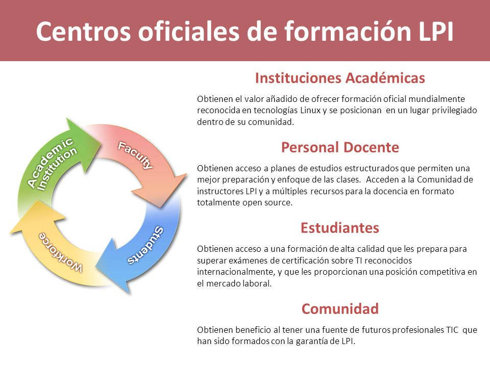 Centros oficiales de formación LPI Estrategia educativa basada en 3 puntos claves: IT Instruction Aprender IT Validation Evaluar IT Immersion Aplicar