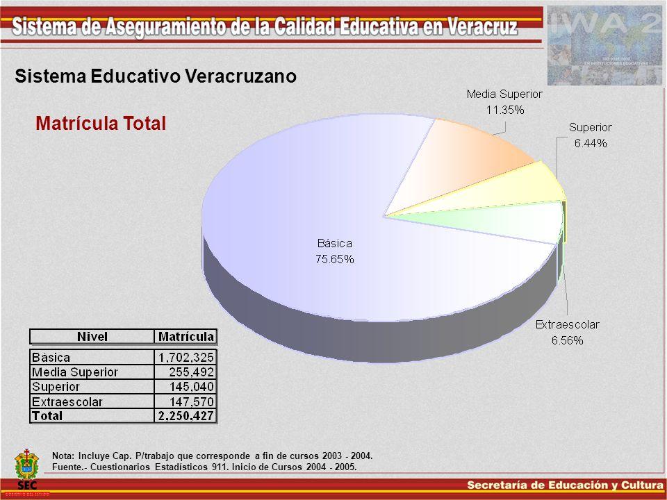 Sistema Educativo Veracruzano Matrícula Total Nota: Incluye Cap. P/trabajo que corresponde a fin de cursos 2003 - 2004. Fuente.- Cuestionarios Estadís