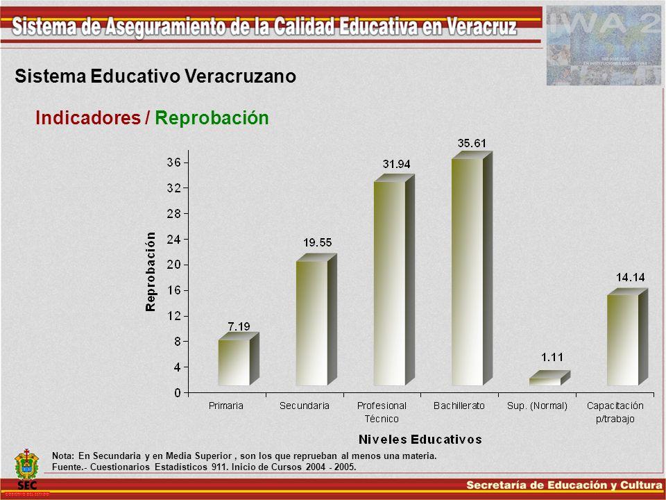 Sistema Educativo Veracruzano Indicadores / Reprobación Nota: En Secundaria y en Media Superior, son los que reprueban al menos una materia. Fuente.-